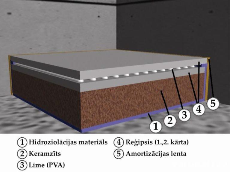 reģipša grīda, grīda no reģipša ar keramzīta blietējumu