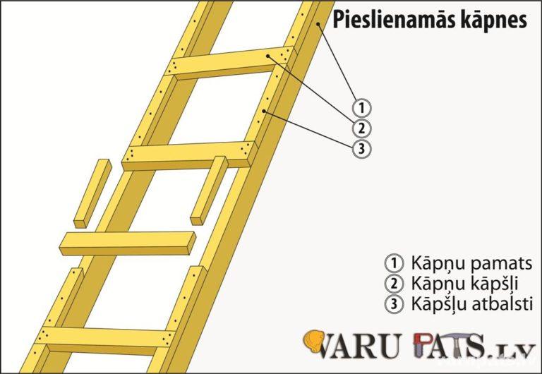 Pieslienamās kāpnes - rasējums