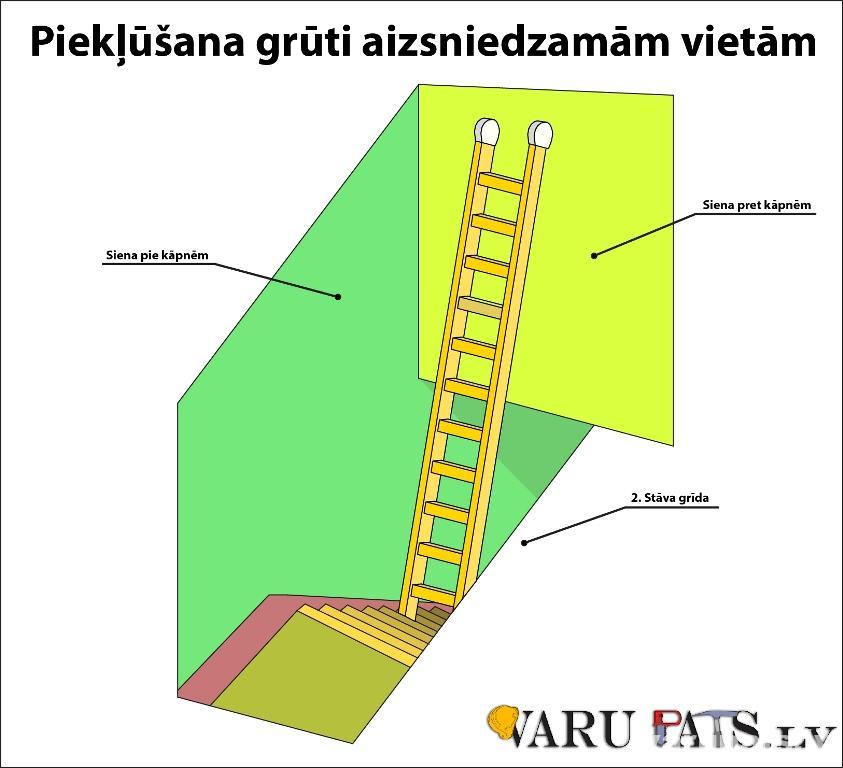 Piekļūšana grūti aizsniedzamās vietās mazākās kāpņu telpās