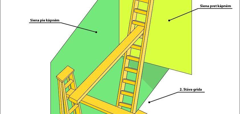 Piekļūšana grūti aizsniedzamās vietās lielākās kāpņu telpās