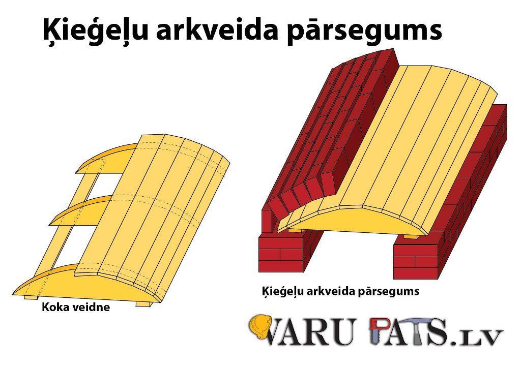 ķieģeļu arka