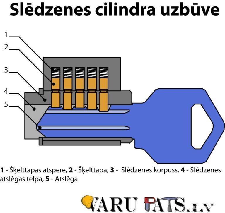 Slēdzenes cilindra uzbūve