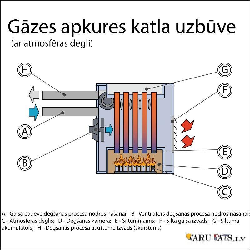 Gāzes apkures sistēma
