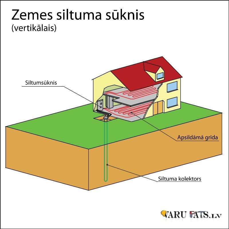 Siltumsūkņa apkures sistēma (zeme)