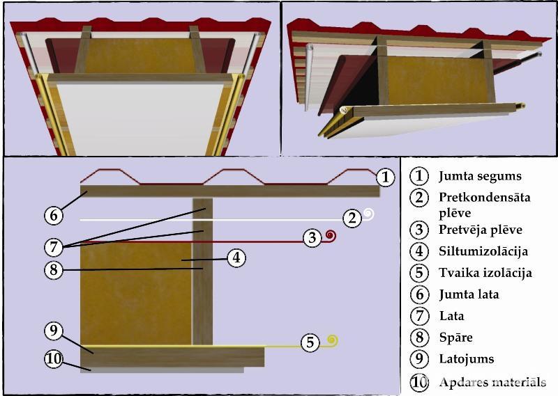 Mansarda siltināšana izmantojot minerālvati
