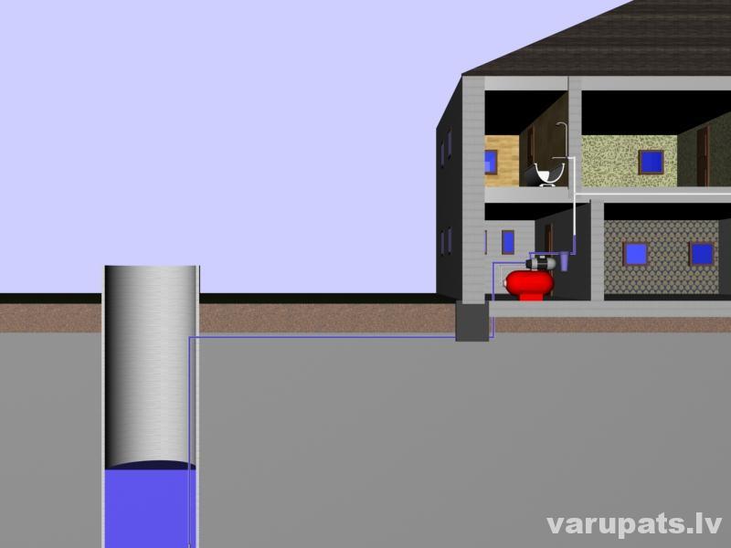 Ūdens apgādes sistēmas izveide privātmājā