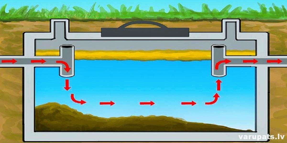betona kanalizacijas grodi, kanalizacijas izbūve no grodiem, kanalizacijas izveide, grodi kanalizācijai