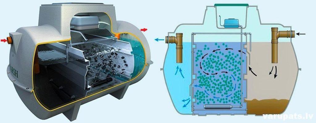 biologiskās attīrīšanas cena, bioloģiskās attīrišanas iekārtas darbības princips, kanalizācijas sistemas izveide privatmajai
