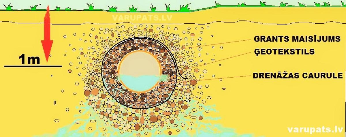 drenazas caurule pārdod, drenažas caurle cena, drenāža, drezas caurule ar geotekstilu, drenazas caurule, drenazas caurles uzstādīšana, drenažas caurules pardod