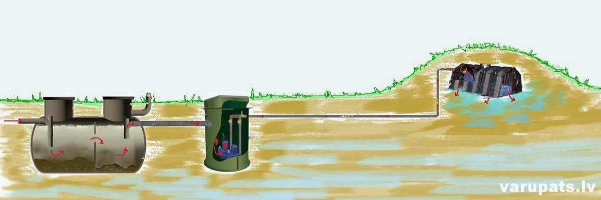 kanalizacija augsti gruntsudeni, kanalizacijas shema, kanalizacijas sistema, grunsudens limenis kanalizacijai, kanalizacija ar sukni, suknis kanalizacijas sistemai