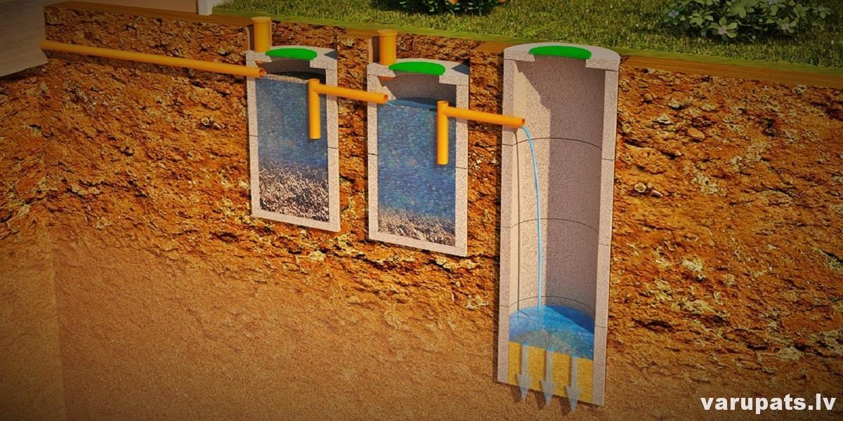 kanalizācija no betona grodiem, vienkārša kanalizācijas sistēma, kanalizāzijas izbūve, kanalizācijas shēma, varupats.lv